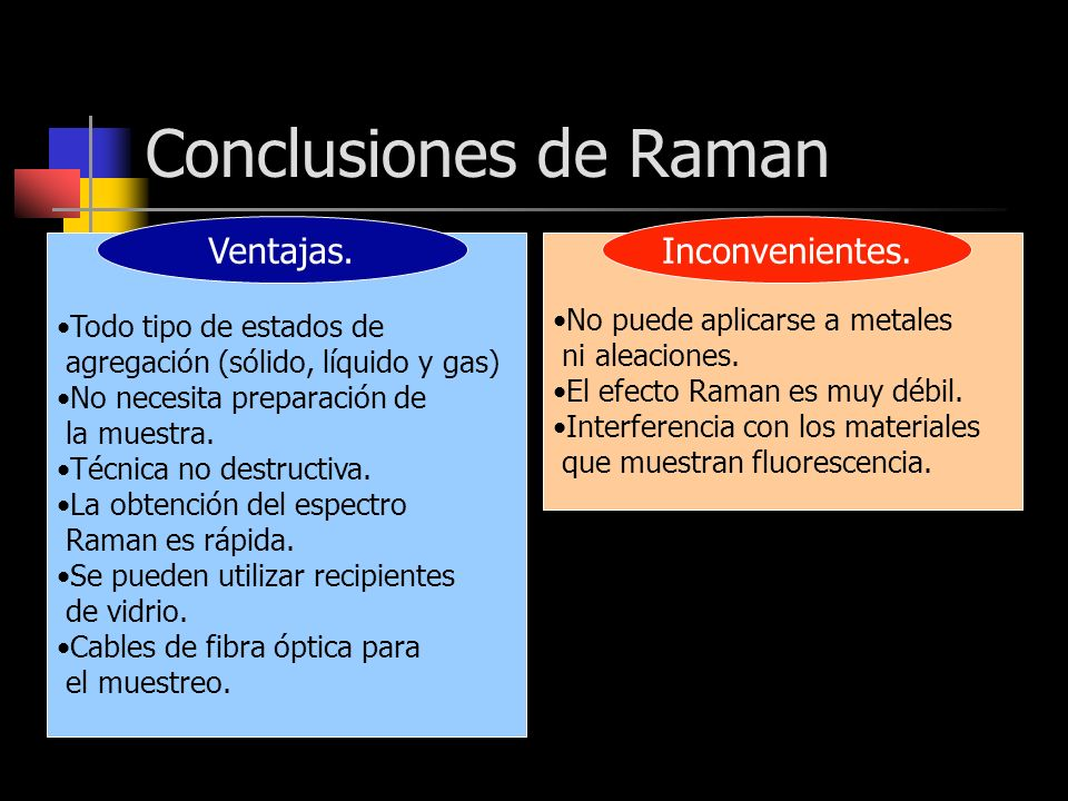Conclusiones de Raman Ventajas. Inconvenientes.