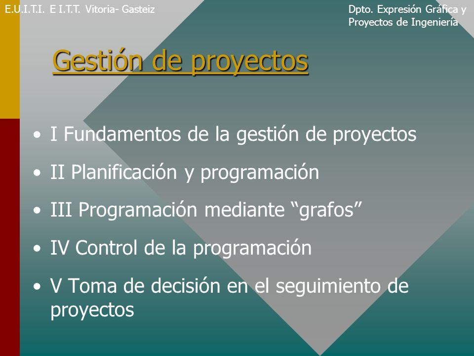 Gestión de proyectos I Fundamentos de la gestión de proyectos