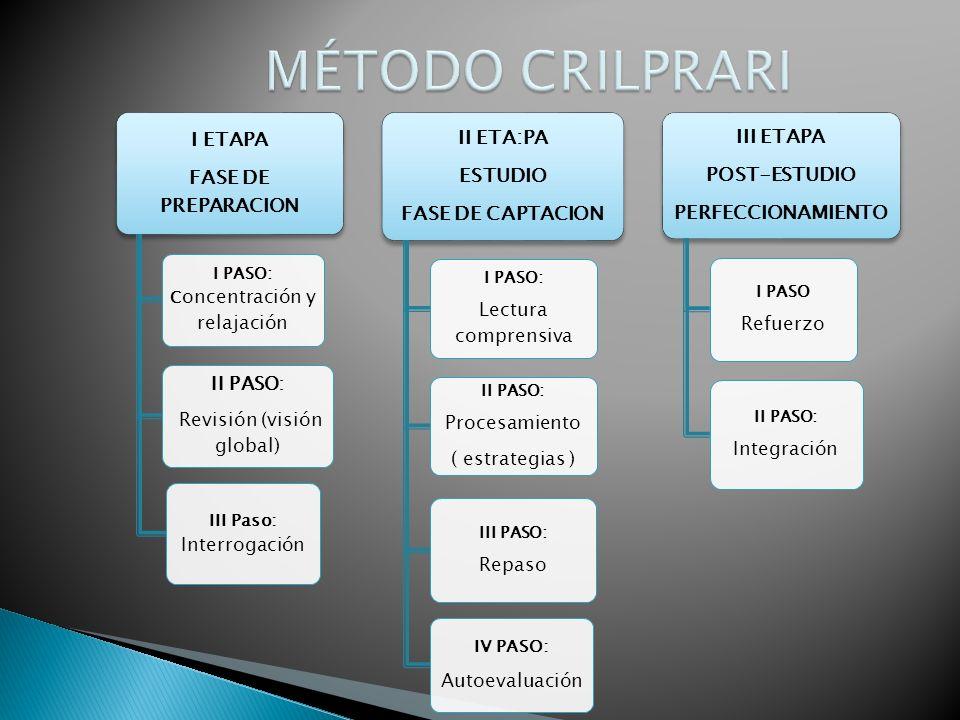 MÉTODO CRILPRARI Lectura comprensiva Procesamiento ( estrategias )
