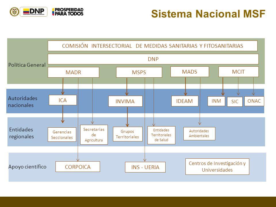 Sistema Nacional MSF MSPS MCIT MADS MADR INVIMA INS - UERIA ICA