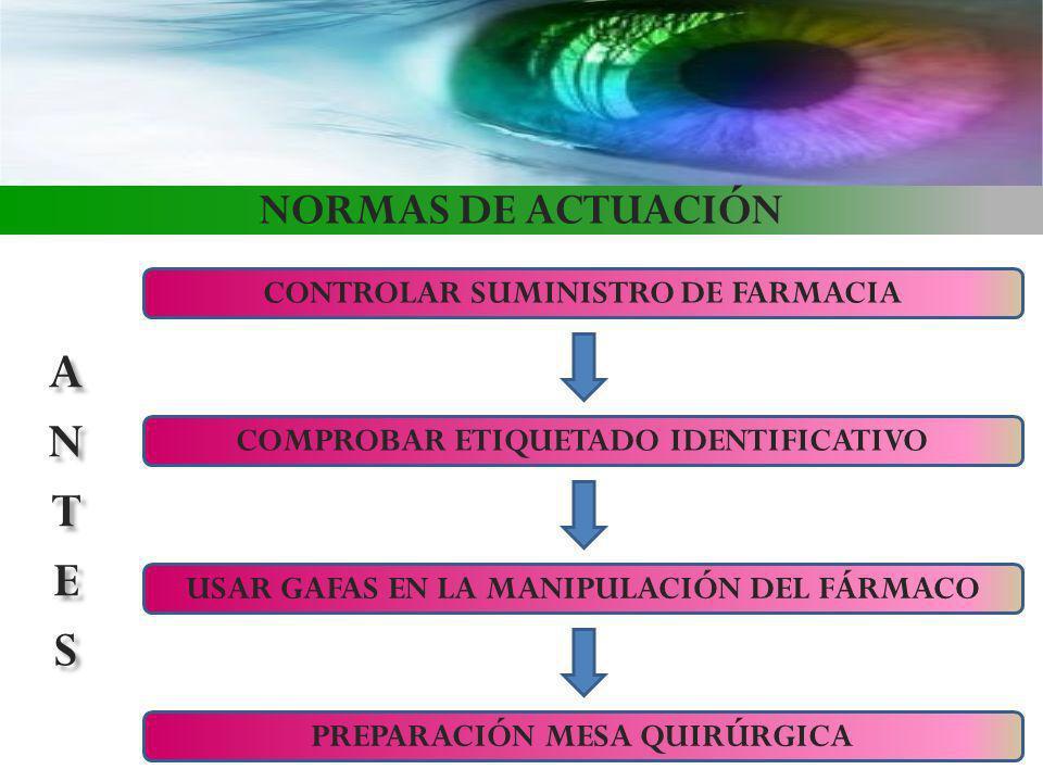ANTES NORMAS DE ACTUACIÓN CONTROLAR SUMINISTRO DE FARMACIA