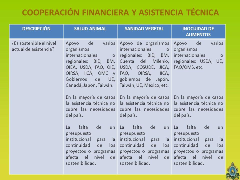 COOPERACIÓN FINANCIERA Y ASISTENCIA TÉCNICA