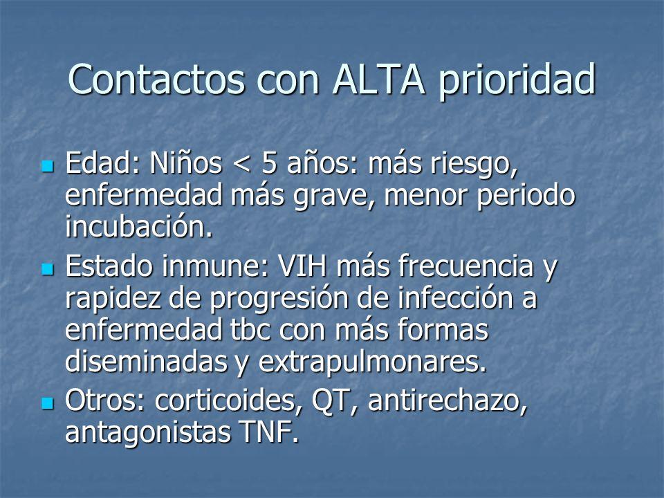 Contactos con ALTA prioridad