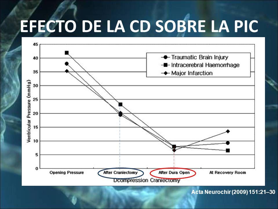 EFECTO DE LA CD SOBRE LA PIC