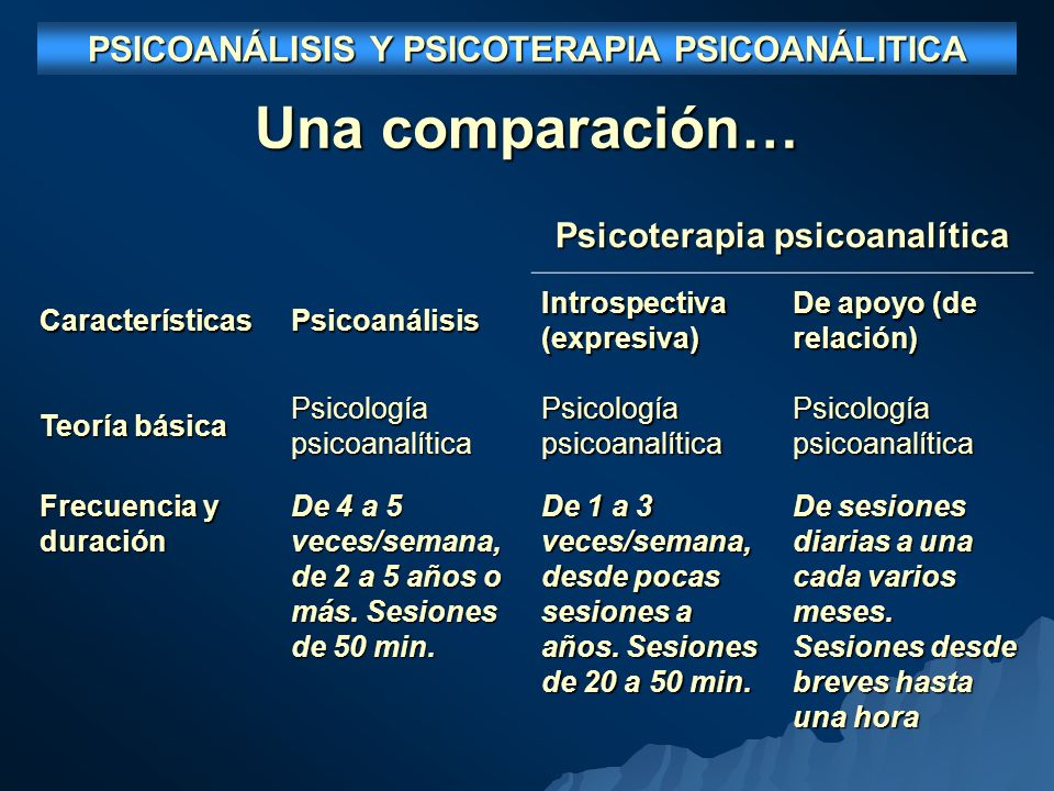 Una comparación… PSICOANÁLISIS Y PSICOTERAPIA PSICOANÁLITICA