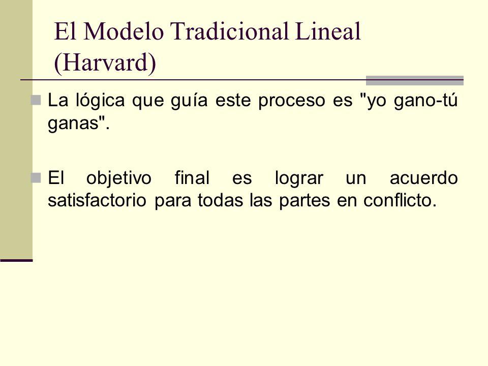 El Modelo Tradicional Lineal (Harvard)