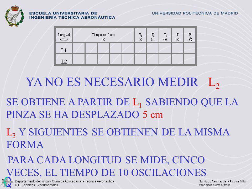 PARA CADA LONGITUD SE MIDE, CINCO VECES, EL TIEMPO DE 10 OSCILACIONES