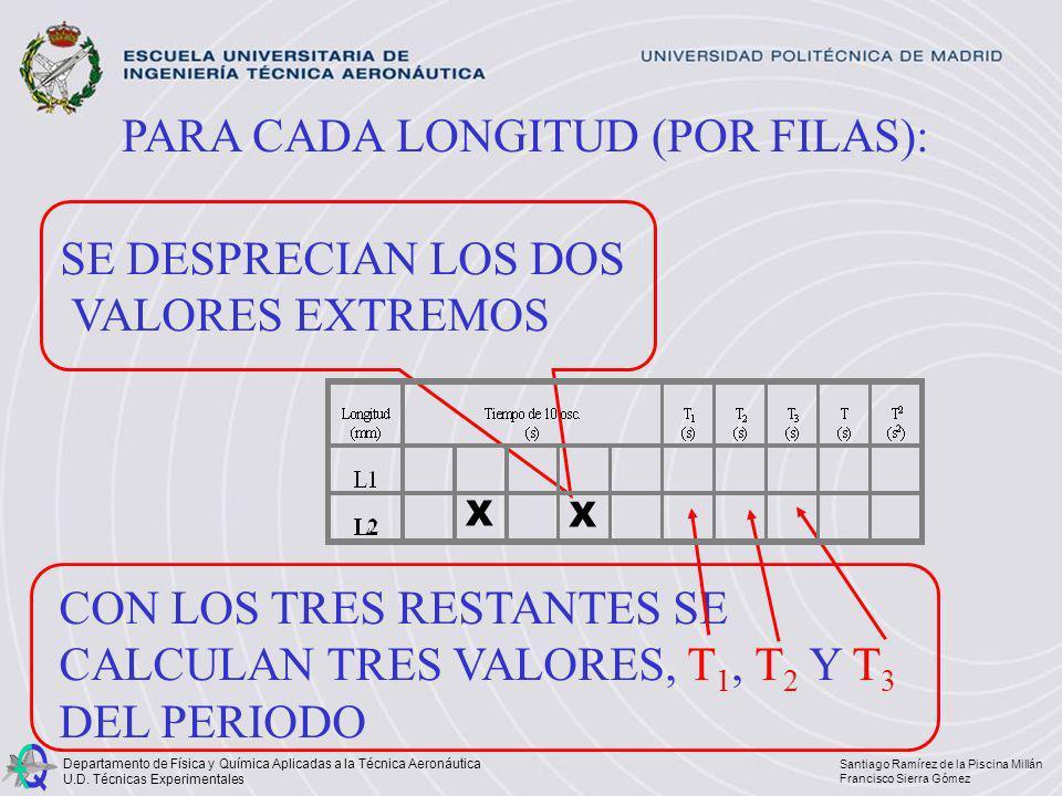 PARA CADA LONGITUD (POR FILAS):