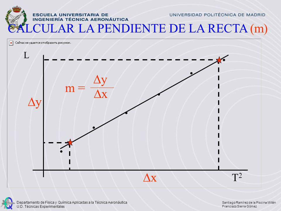 CALCULAR LA PENDIENTE DE LA RECTA (m)