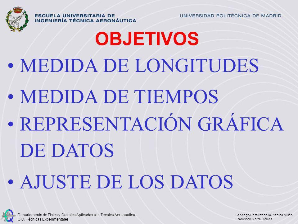 REPRESENTACIÓN GRÁFICA DE DATOS AJUSTE DE LOS DATOS