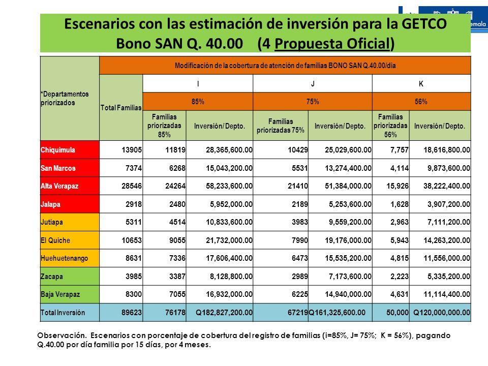 29/03/2017 Escenarios con las estimación de inversión para la GETCO Bono SAN Q. 40.00 (4 Propuesta Oficial)