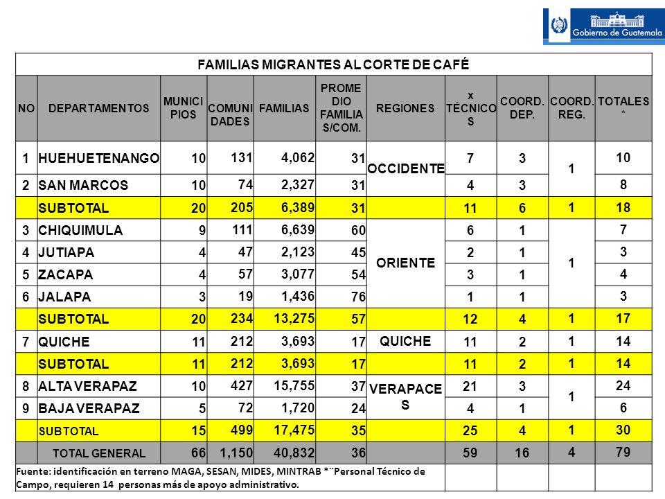 FAMILIAS MIGRANTES AL CORTE DE CAFÉ PROME DIO FAMILIAS/COM.