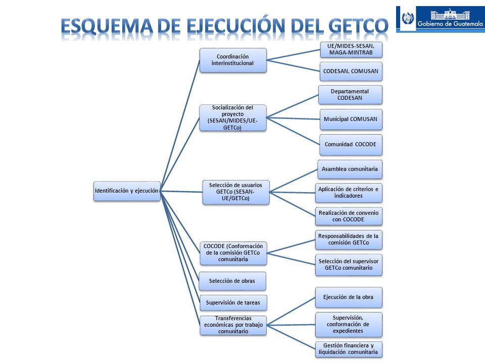 ESQUEMA DE EJECUCIÓN DEL GETCO