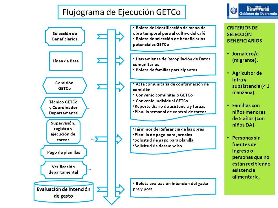 Flujograma de Ejecución GETCo