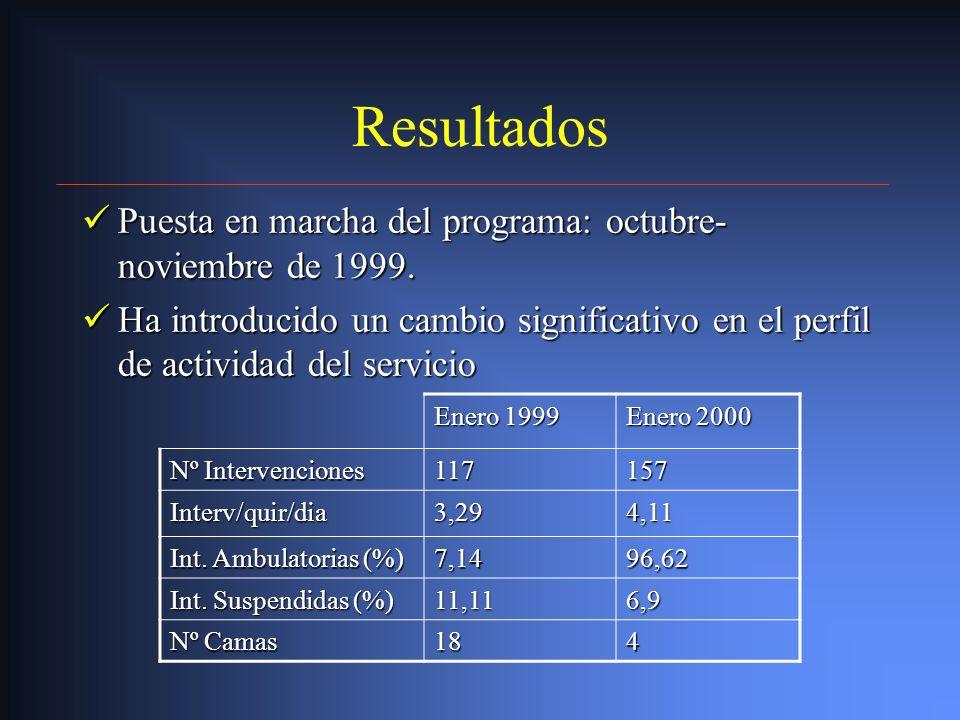 Resultados Puesta en marcha del programa: octubre- noviembre de 1999.