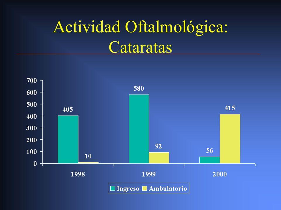 Actividad Oftalmológica: Cataratas