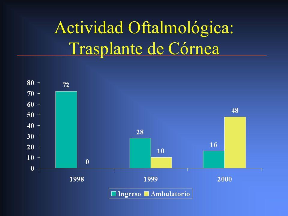 Actividad Oftalmológica: Trasplante de Córnea