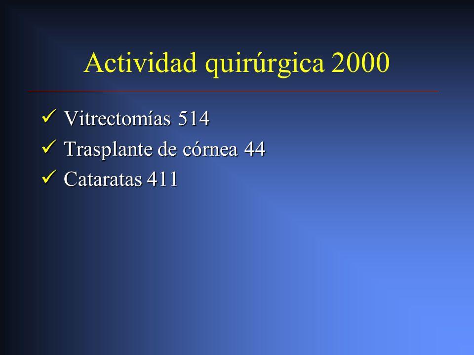 Actividad quirúrgica 2000 Vitrectomías 514 Trasplante de córnea 44
