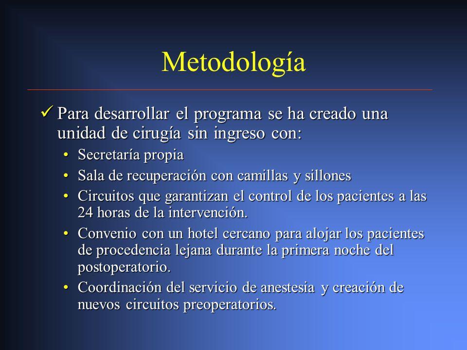 Metodología Para desarrollar el programa se ha creado una unidad de cirugía sin ingreso con: Secretaría propia.