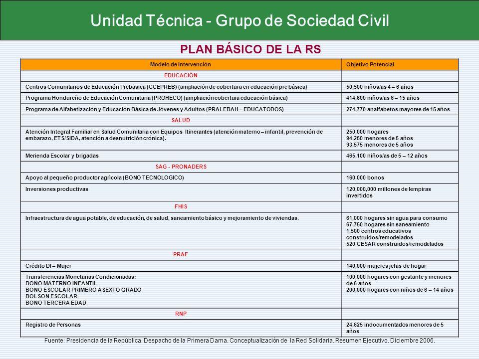 Unidad Técnica - Grupo de Sociedad Civil Modelo de Intervención