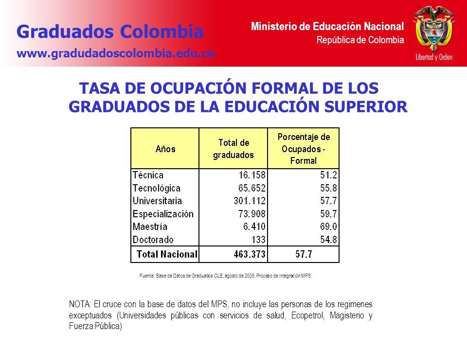 TASA DE OCUPACIÓN FORMAL DE LOS GRADUADOS DE LA EDUCACIÓN SUPERIOR