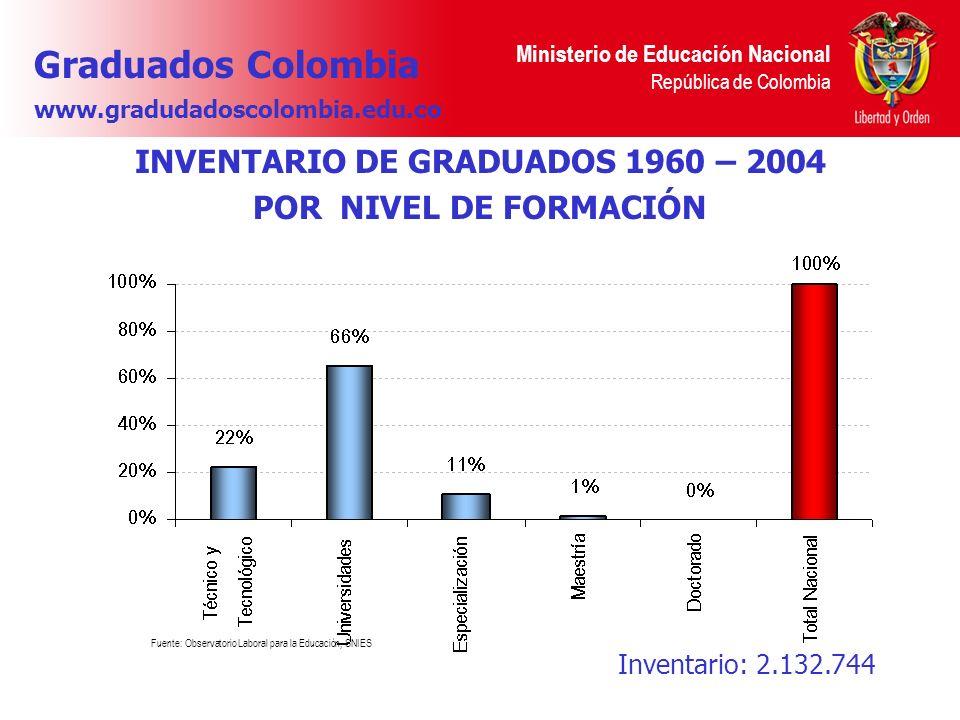 INVENTARIO DE GRADUADOS 1960 – 2004