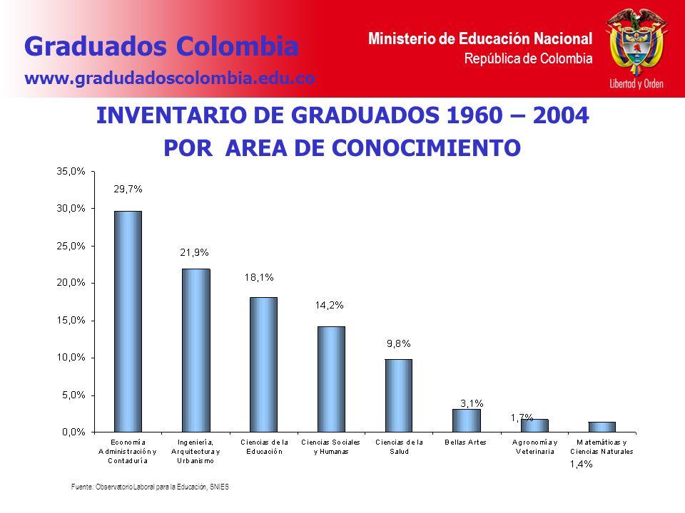 INVENTARIO DE GRADUADOS 1960 – 2004 POR AREA DE CONOCIMIENTO