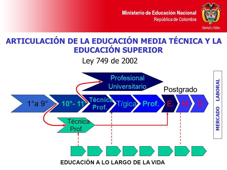 ARTICULACIÓN DE LA EDUCACIÓN MEDIA TÉCNICA Y LA EDUCACIÓN SUPERIOR