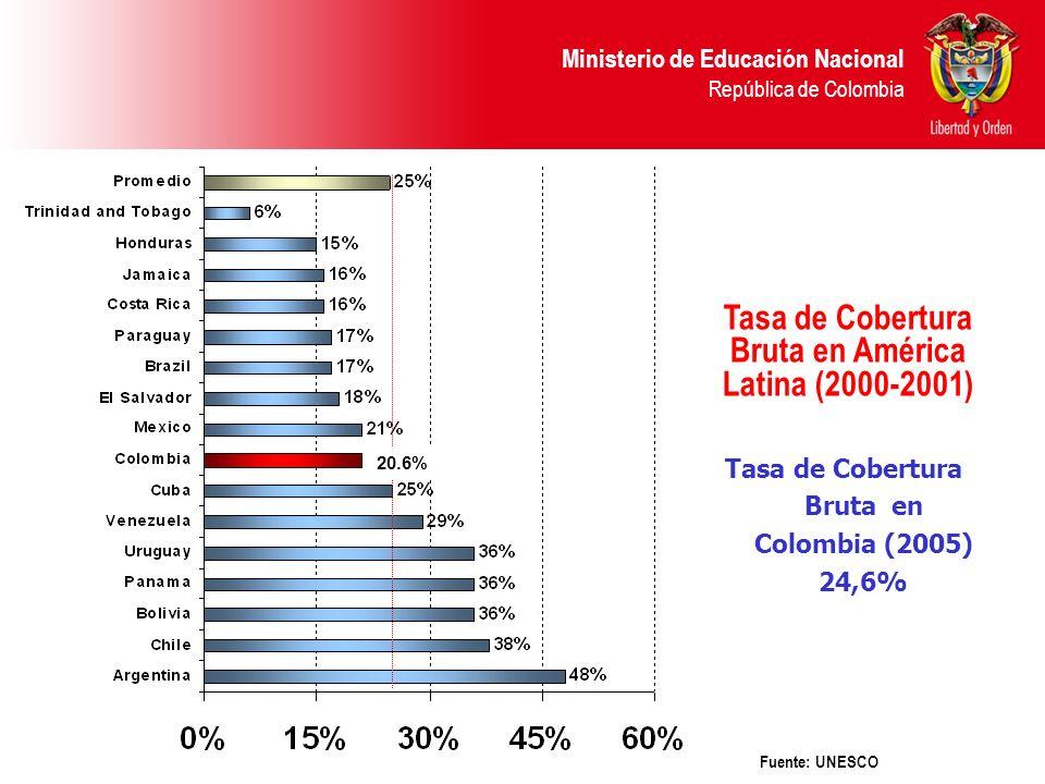Tasa de Cobertura Bruta en América Latina (2000-2001)
