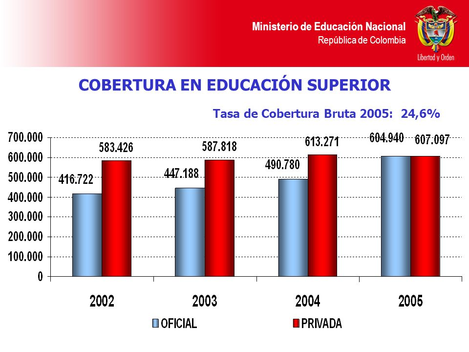 COBERTURA EN EDUCACIÓN SUPERIOR Tasa de Cobertura Bruta 2005: 24,6%