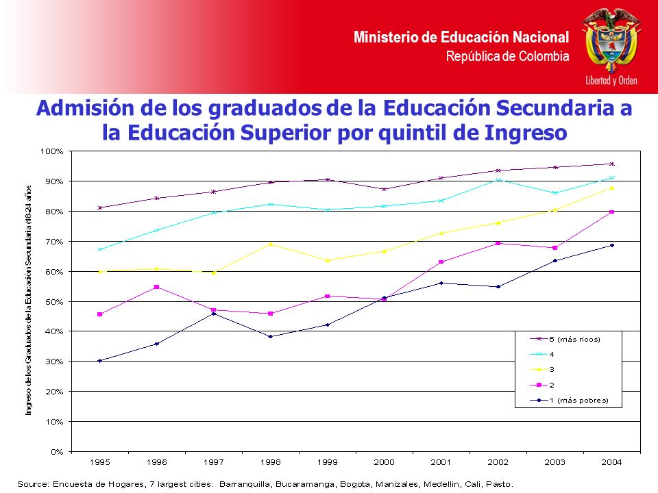 Admisión de los graduados de la Educación Secundaria a la Educación Superior por quintil de Ingreso