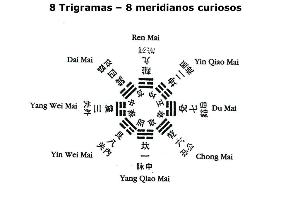 8 Trigramas – 8 meridianos curiosos