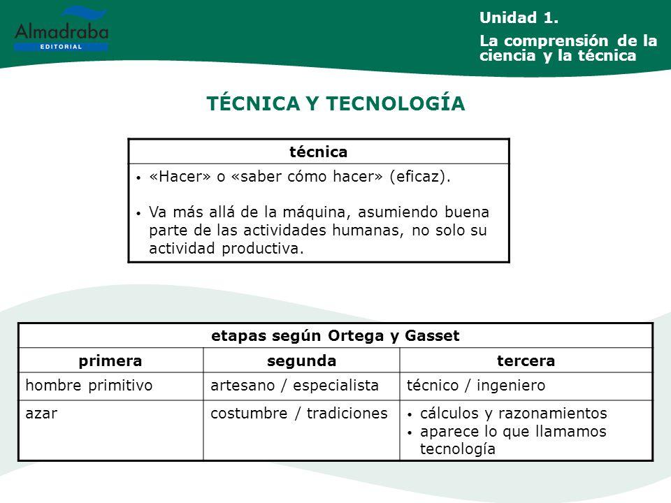etapas según Ortega y Gasset
