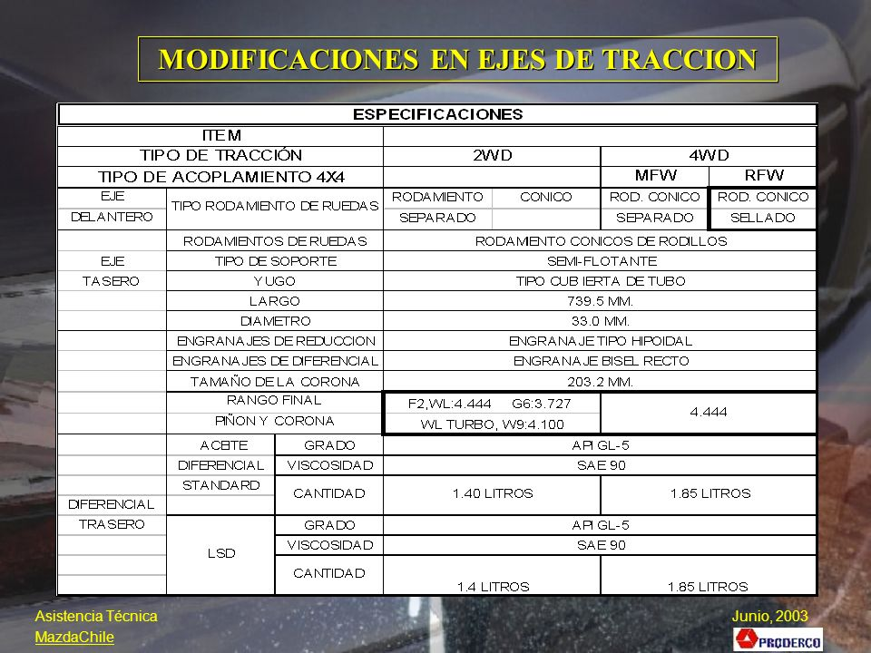 MODIFICACIONES EN EJES DE TRACCION
