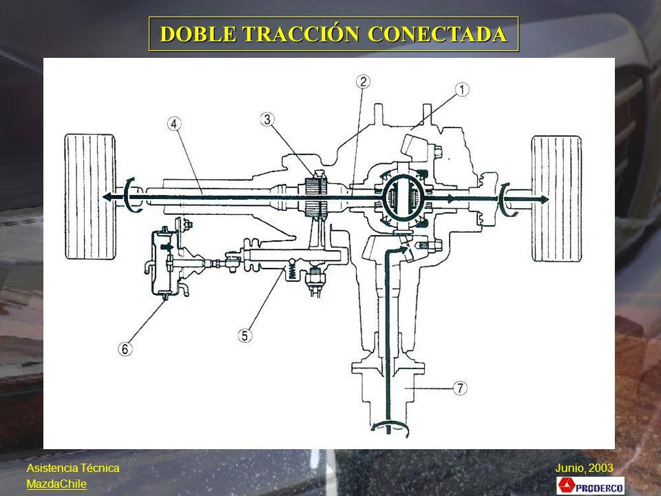 DOBLE TRACCIÓN CONECTADA MECANISMO DE CONECCIÓN AUTOMATICA RFW