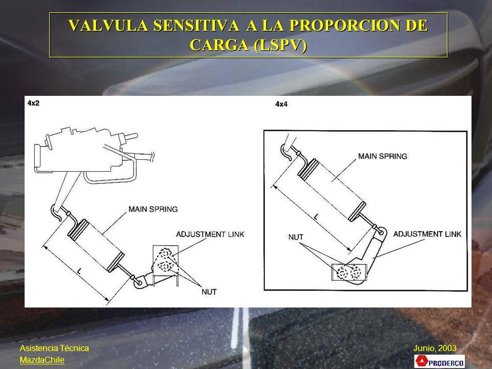 VALVULA SENSITIVA A LA PROPORCION DE CARGA (LSPV)
