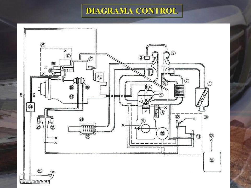 DIAGRAMA DEL SISTEMA DE CONTROL DEL MOTOR WL TURBO