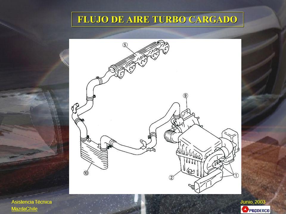 FLUJO DE AIRE TURBO CARGADO FLUJO DE AIRE PARA MOTOR WL TURBO