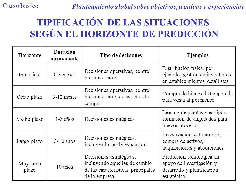 TIPIFICACIÓN DE LAS SITUACIONES SEGÚN EL HORIZONTE DE PREDICCIÓN