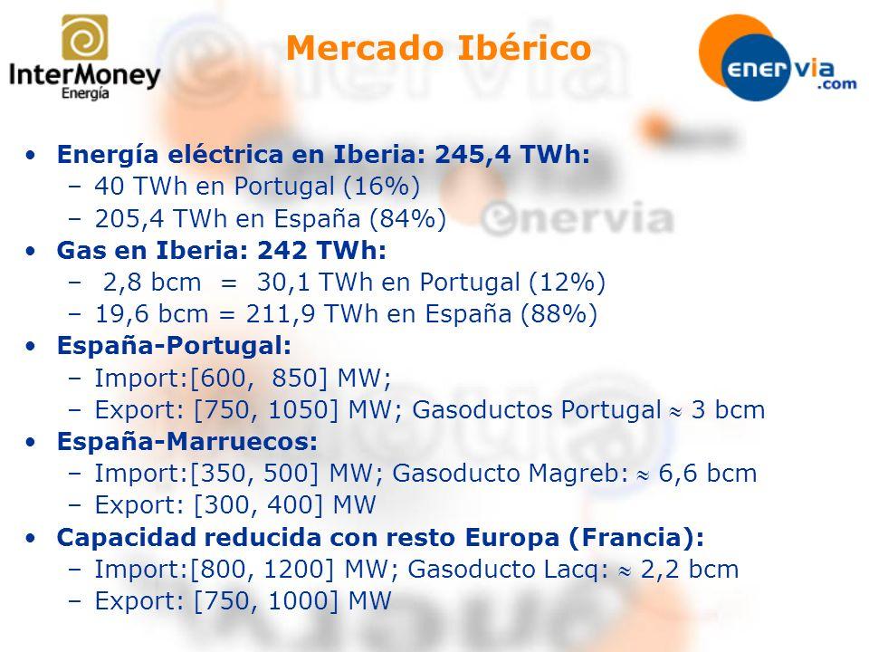 Mercado Ibérico Energía eléctrica en Iberia: 245,4 TWh: