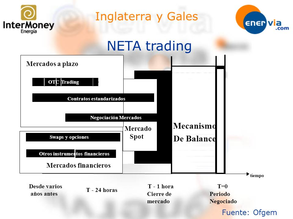 NETA trading Inglaterra y Gales Mecanismo De Balance Fuente: Ofgem