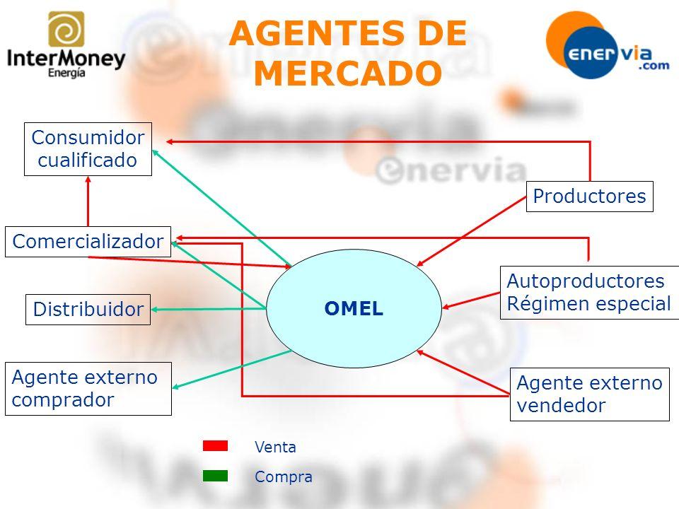 AGENTES DE MERCADO Consumidor cualificado Productores Comercializador