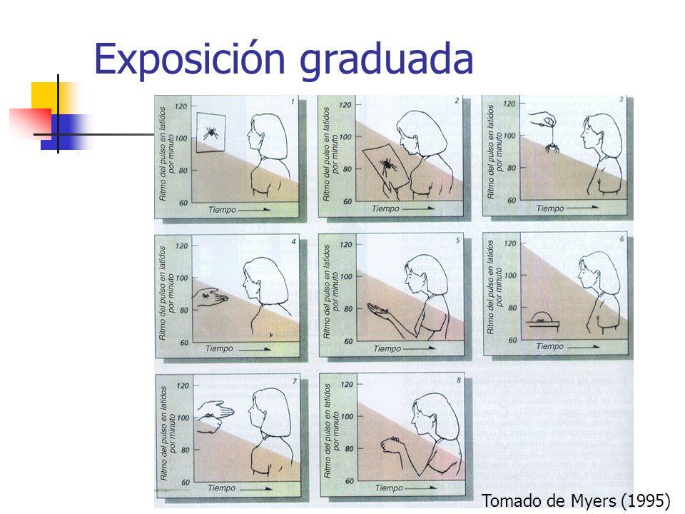 Exposición graduada Tomado de Myers (1995)