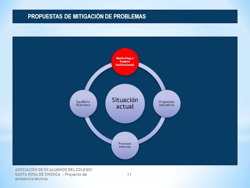 Marketing e Imagen institucional