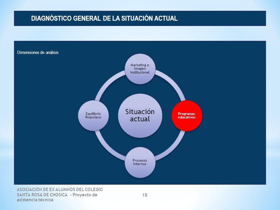 DIAGNÓSTICO GENERAL DE LA SITUACIÓN ACTUAL