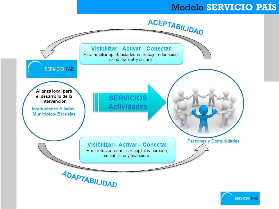 Modelo SERVICIO PAÍS ACEPTABILIDAD SERVICIOS Actividades ADAPTABILIDAD