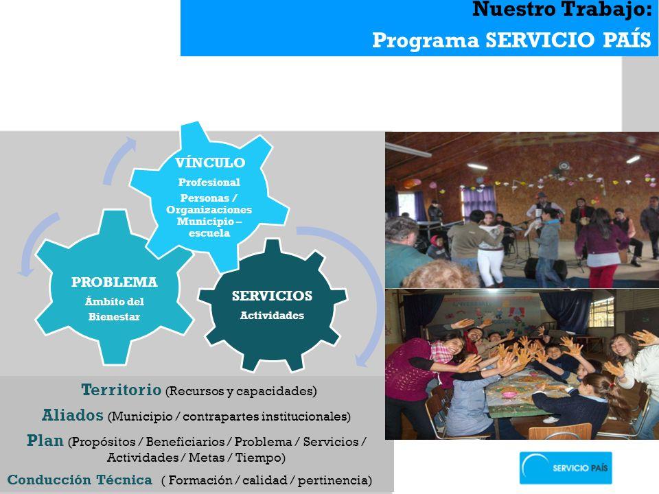 Personas / Organizaciones Municipio –escuela