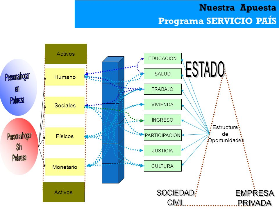 Programa SERVICIO PAÍS