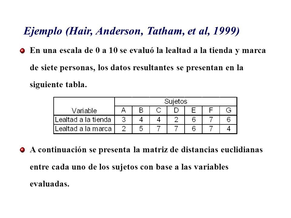 Ejemplo (Hair, Anderson, Tatham, et al, 1999)
