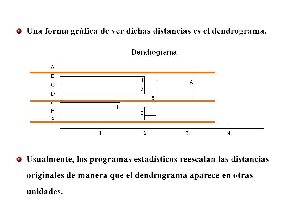 Una forma gráfica de ver dichas distancias es el dendrograma.